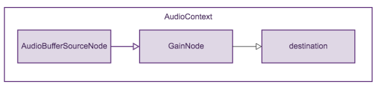 Audio processing graph with a gain node